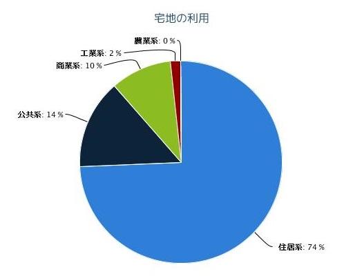宅地利用の割合